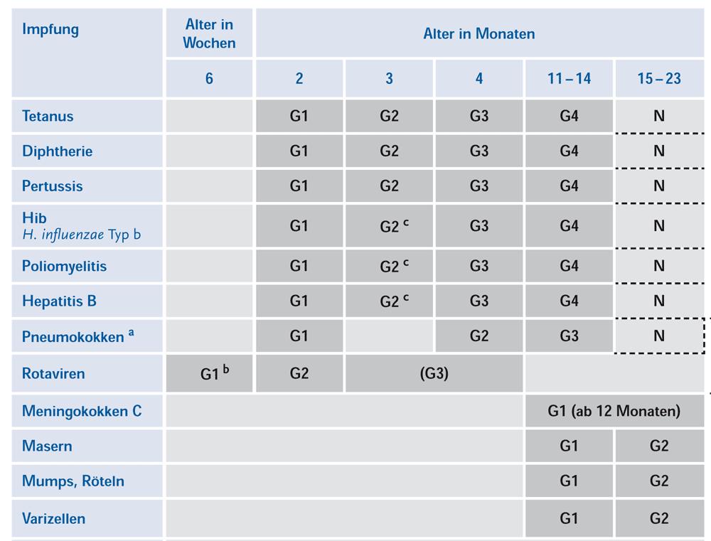 Impfkalender 0-2 Jahre